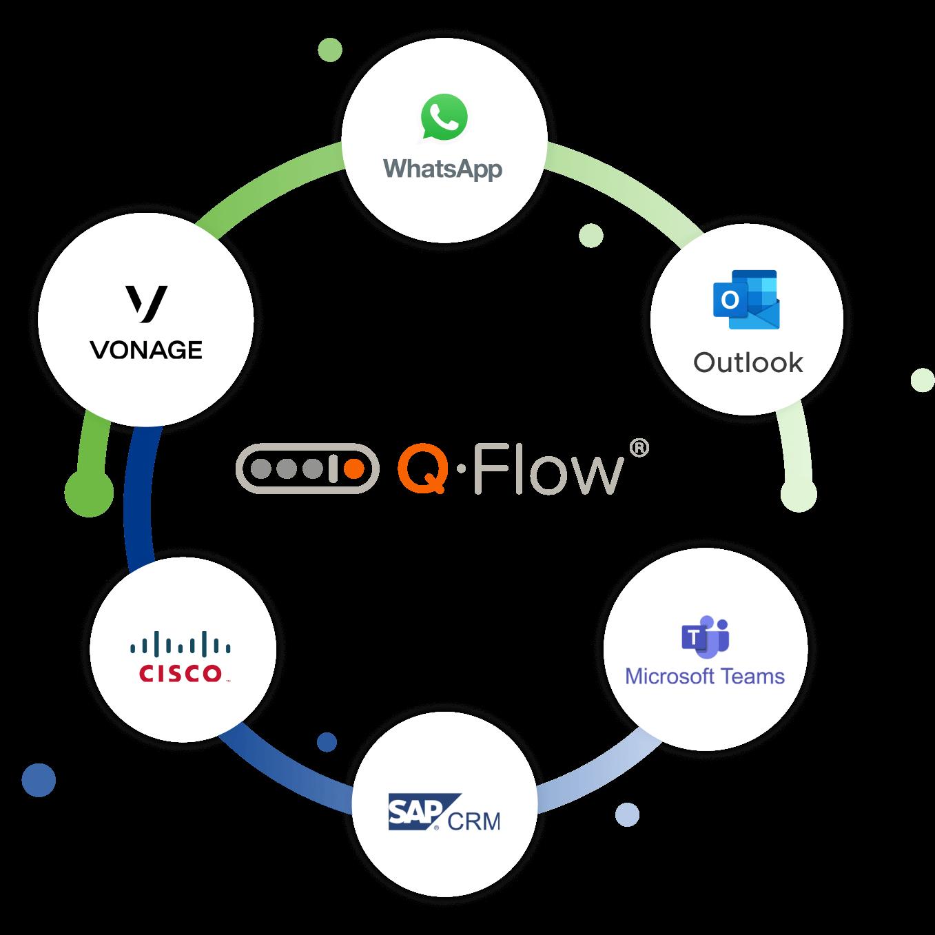 Flujo de integracions de Q-Flow con otras aplicaciones, Microsoft Teams, Whatsapp, Outlook, Cisco, SAP CRM, Vonage