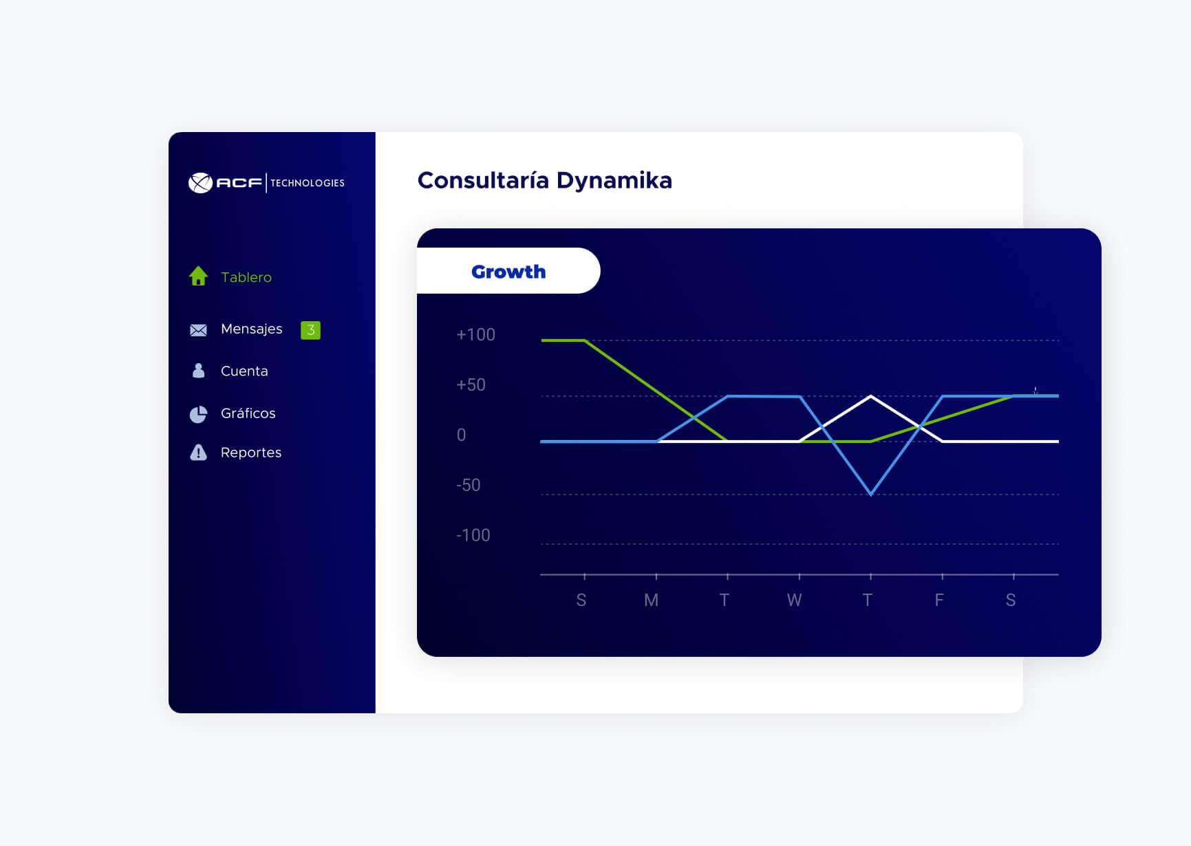 Pantalla de gráficos de software Consultoría Dynamika de ACF technologies