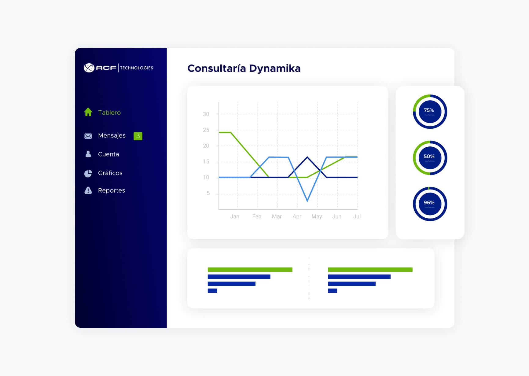 Pantalla de gráficos de solución Consultoría Dynamika de ACF technologies